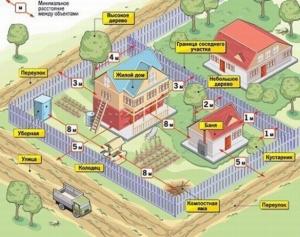 Отступ от межи при строительстве